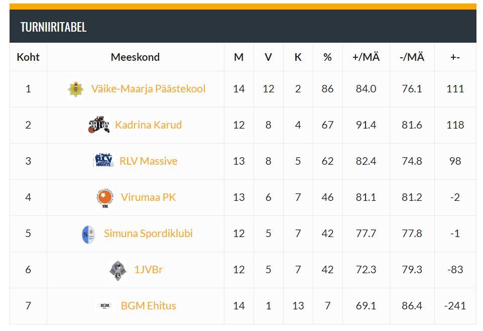 Lääne-Virumaa Kossuliiga meistriliiga turniiritabel 09.03.17 seisuga