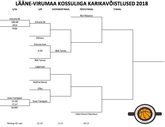 Lääne-Virumaa Kossuliiga karikavõistlused 2018